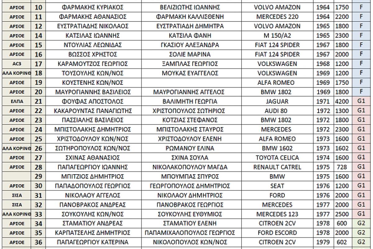 Regularity: 7ο ΕΑΡΙΝΟ REGULARITY ΡΑΛΛΥ ΑΡΓΟΥΣ – 1η Ιουνίου 2014|Συμμετοχές