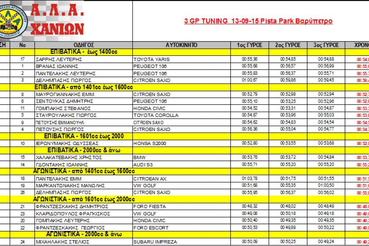 Αποτελέσματα GP Tuning 13-9-15 Pista Park