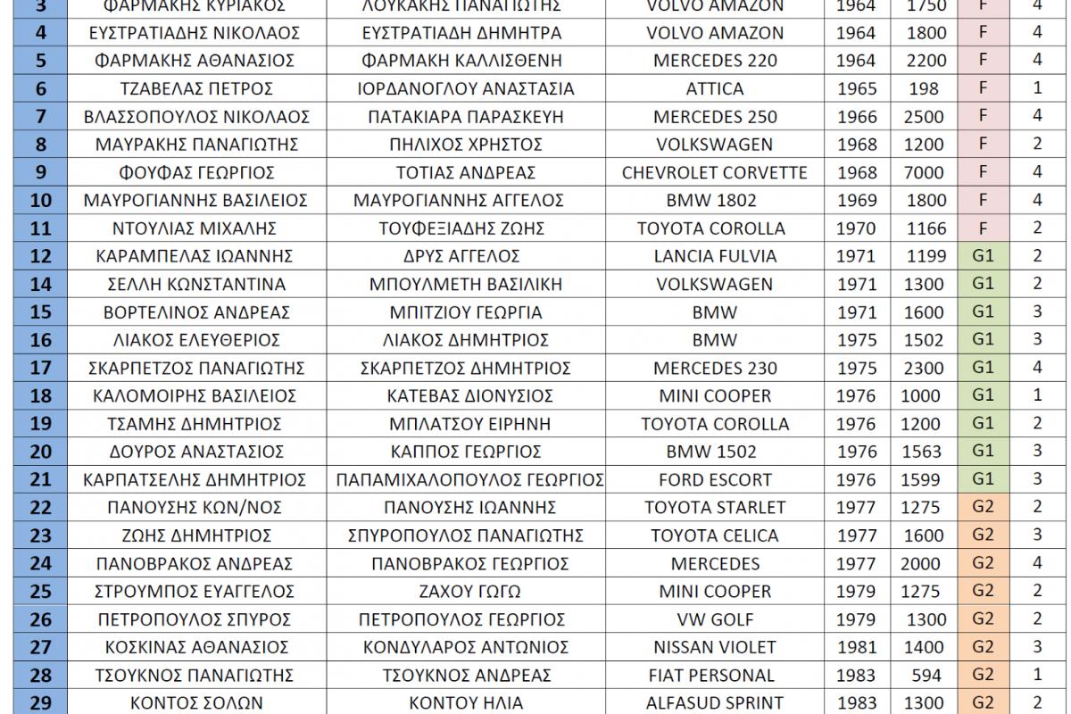 Με 34 συμμετοχές το 4ο Νυχτερινό Ράλλυ Αργολίδος…
