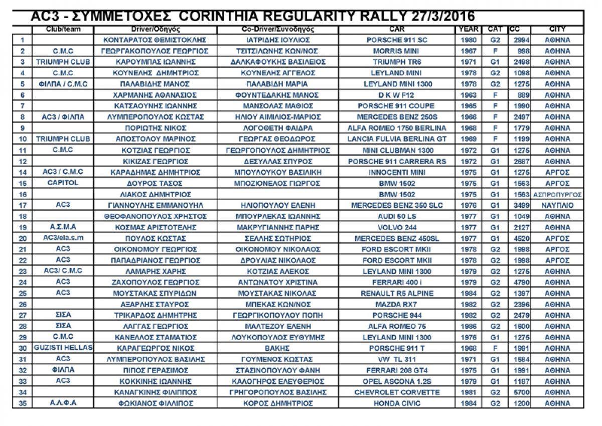 AC3: CORINTHIA REGULARITY RALLY 2016