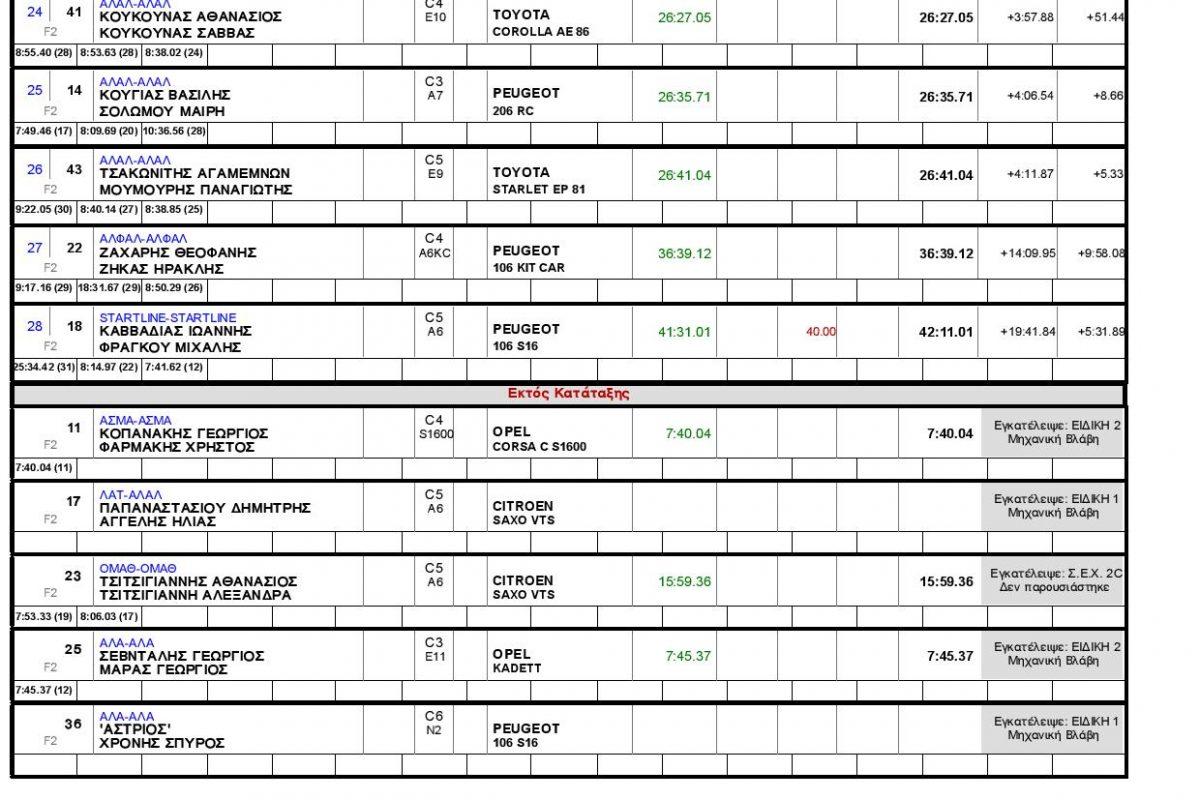 Περιγραφή – Αποτελέσματα: 7ου Autovision Ράλλυ Σπριντ Μπράλου