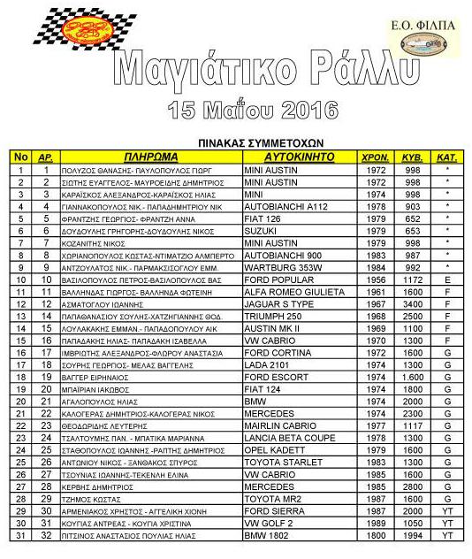 symmetoxes magiatiko regularity rally 2016 classic microcars