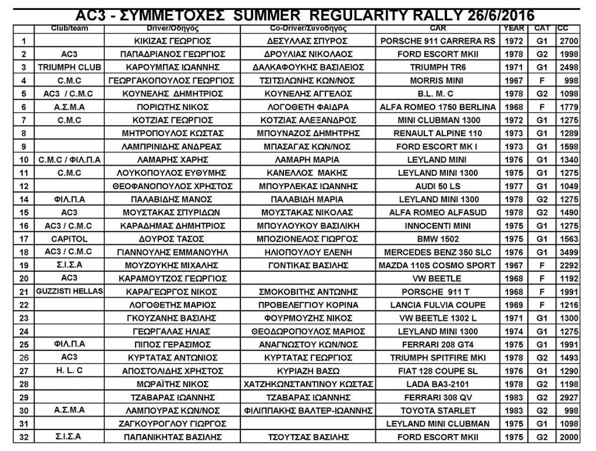 AC3: Summer Regularity Rally 2016 | Συμμετοχές…