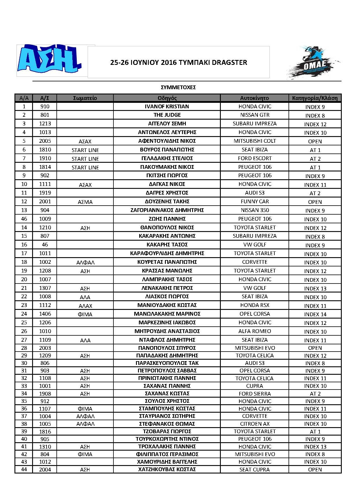 3os-agonas-protathlimatos-drag-racing 2016-symmetoxes
