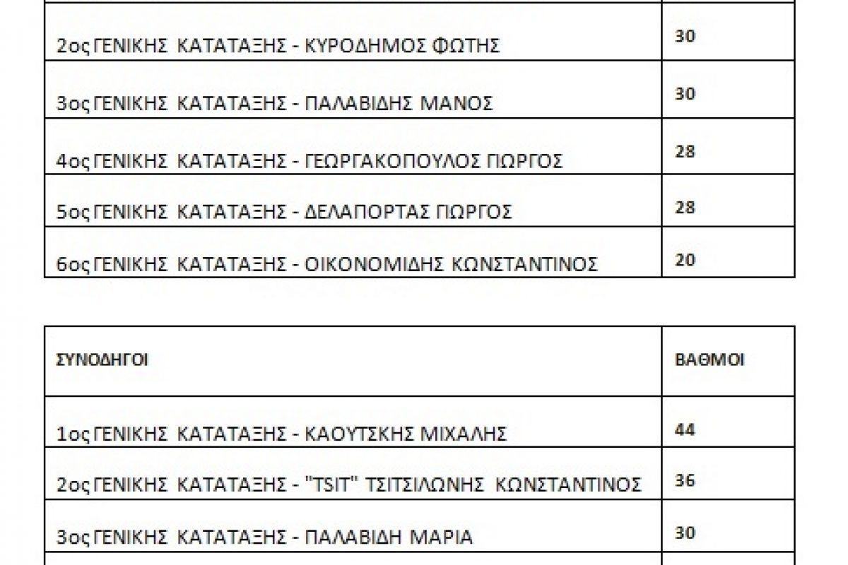 Απονομή Επάθλων Πανελληνίου Πρωταθλήματος Regularity Ε.Ο. ΦΙΛΠΑ