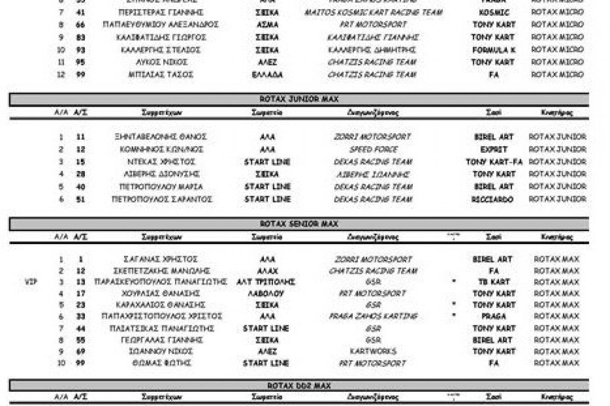 1ος Γύρος Rotax Max Challenge: Συμμετοχές