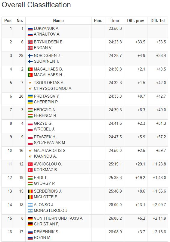 acropolis 2018 day one results erc